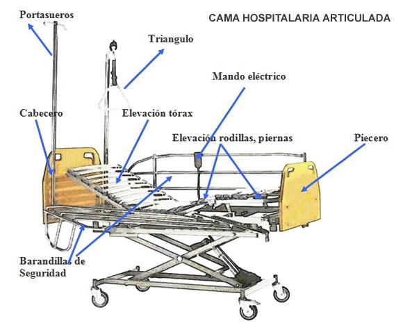 Letra c diccionario de t rminos sanitarios opossanidad for Cama quirurgica