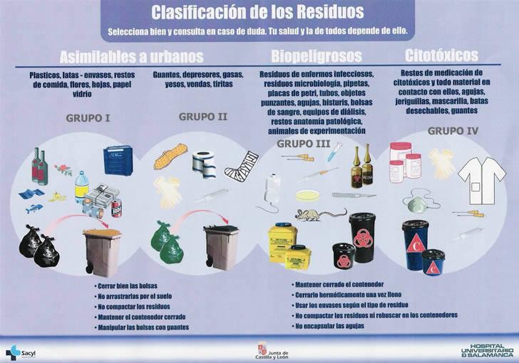 Clasificación de los Residuos - Hospital Universitario de Salamanca