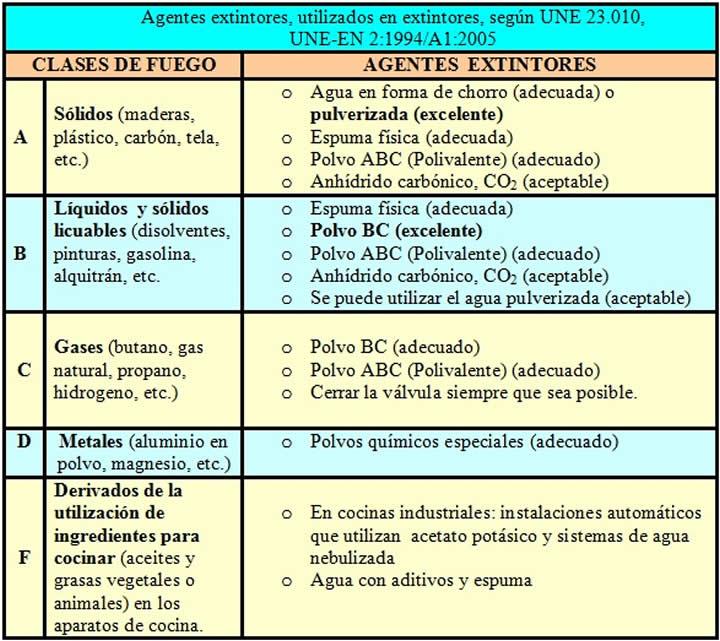 Prevención de Riesgos Laborales Auxiliares de Enfermería - T.C.A.E.